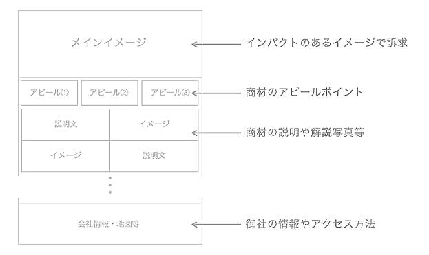 Webサイトの構造サンプル